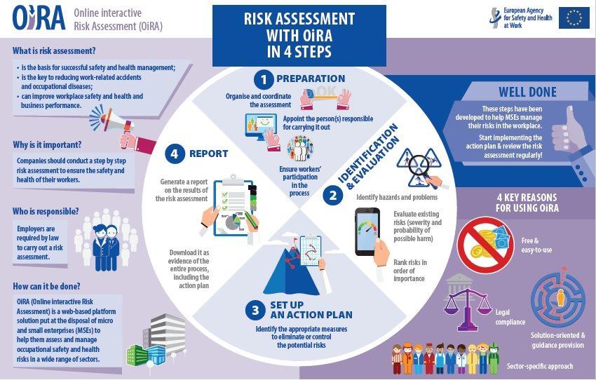 Ocena ryzyka z OiRA w 4 krokach