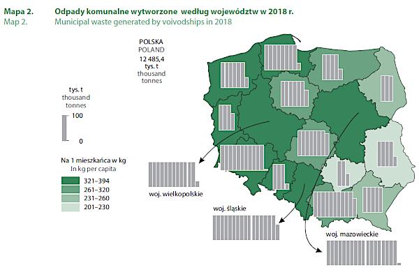 Polacy wytwarzają więcej odpadów