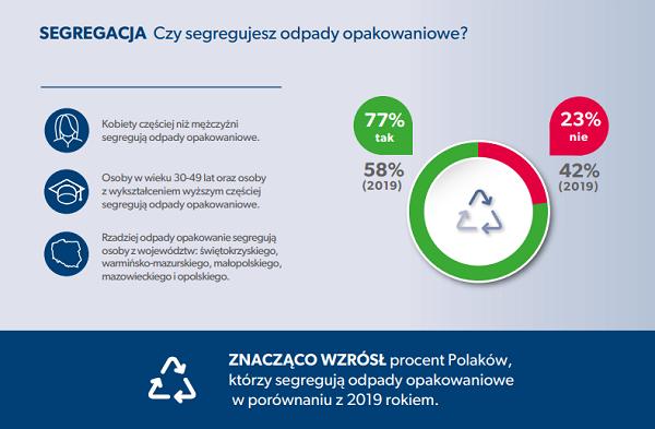 Sondaż: wzrosła liczba osób segregujących odpady opakowaniowe