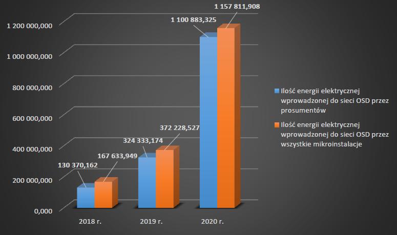 Trzykrotnie wzrosła produkcja energii elektrycznej z mikroinstalacji